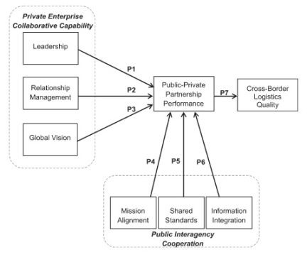 PPP Interagency Coop Chart