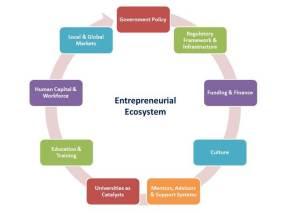 Entrepreneurial Ecosystem Mazzarol 2014