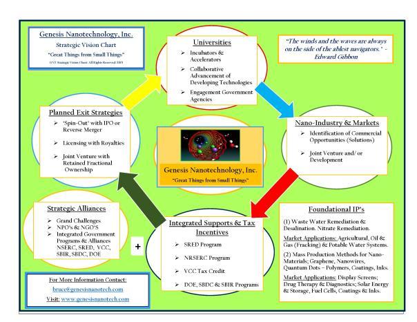 GNT Business Plan