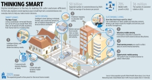 India to collaborate with Singapore and France to build 100 Smart cities.